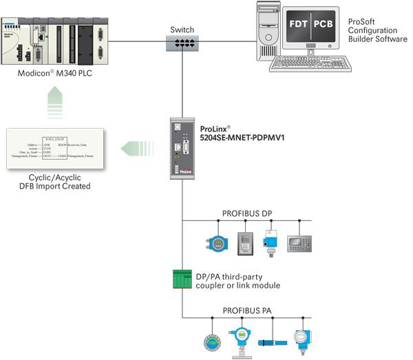 PROFIBUS Master for Modicon Modbus TCP/IP - ProSoft Technology Inc